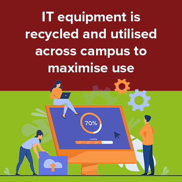 IT equipment is recycled and utilised across campus to maximise use